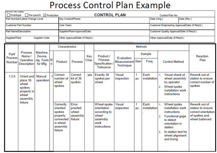 Control plan for Quality control plan template for manufacturing
